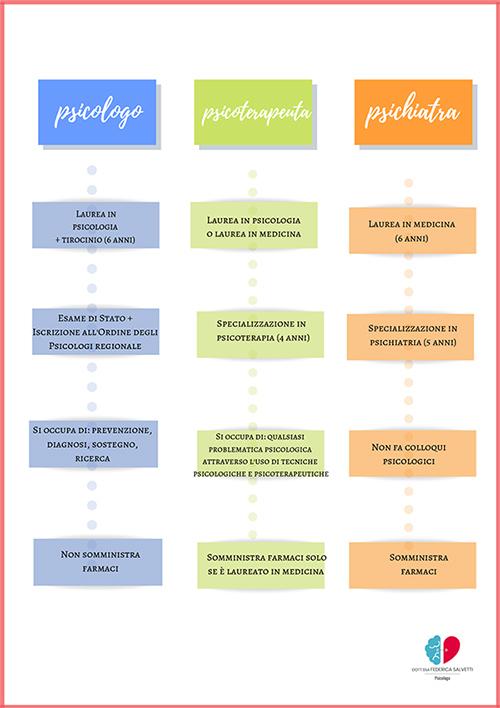Schema chi è lo psicologo
